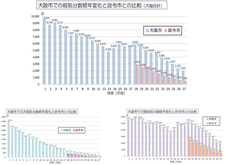 大阪市の殺処分件数比較